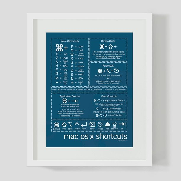 Mac Shortcuts Royal Poster