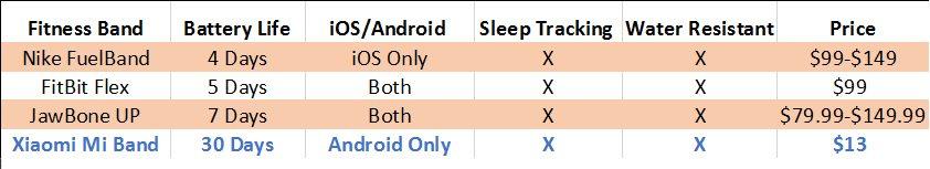 Xiaomi Compare Chart