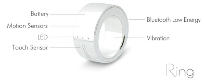 Logbar Smart ring full specs with labels