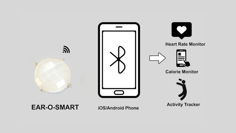 Ear-O-Smart Bluetooth capability