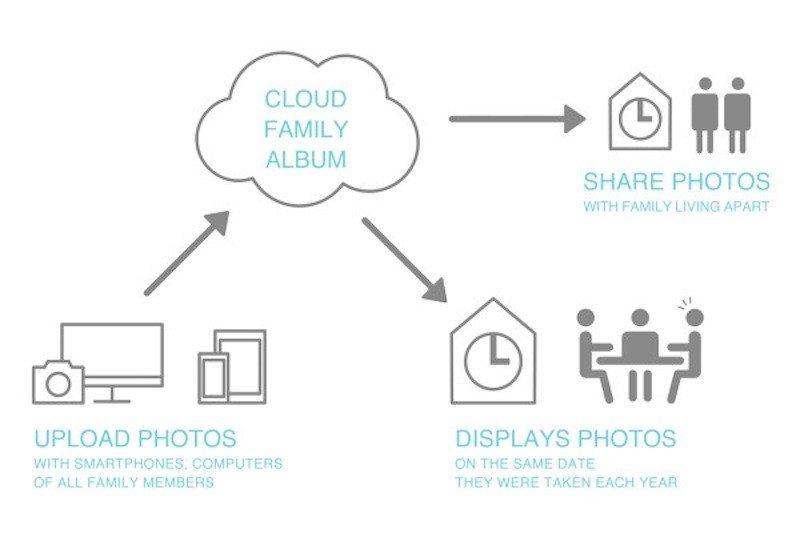 Memory Clock map to cloud