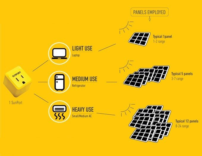 SunPort – The World's First Smart Grid Solar Delivery Device
