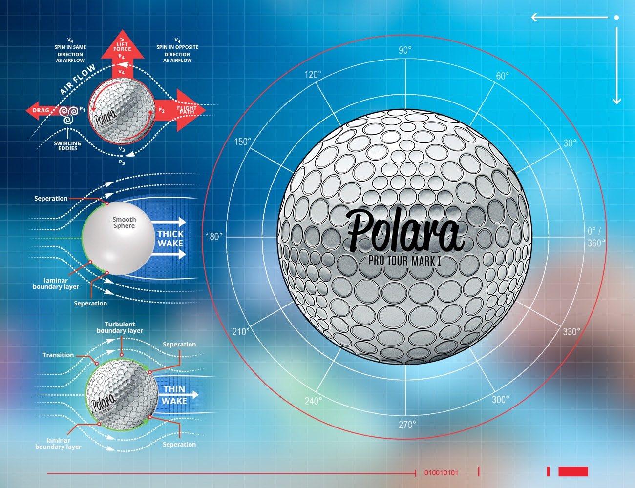 Polara Pro Tour FS Mark I – The Biggest Golf Ball Innovation In Decades!