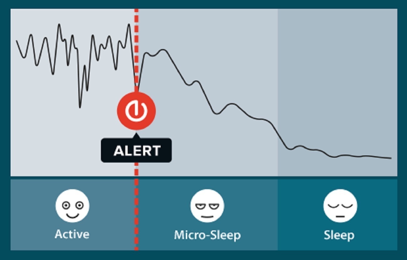 Anti-sleep Alarm – Alarms BEFORE Drowsy Driving