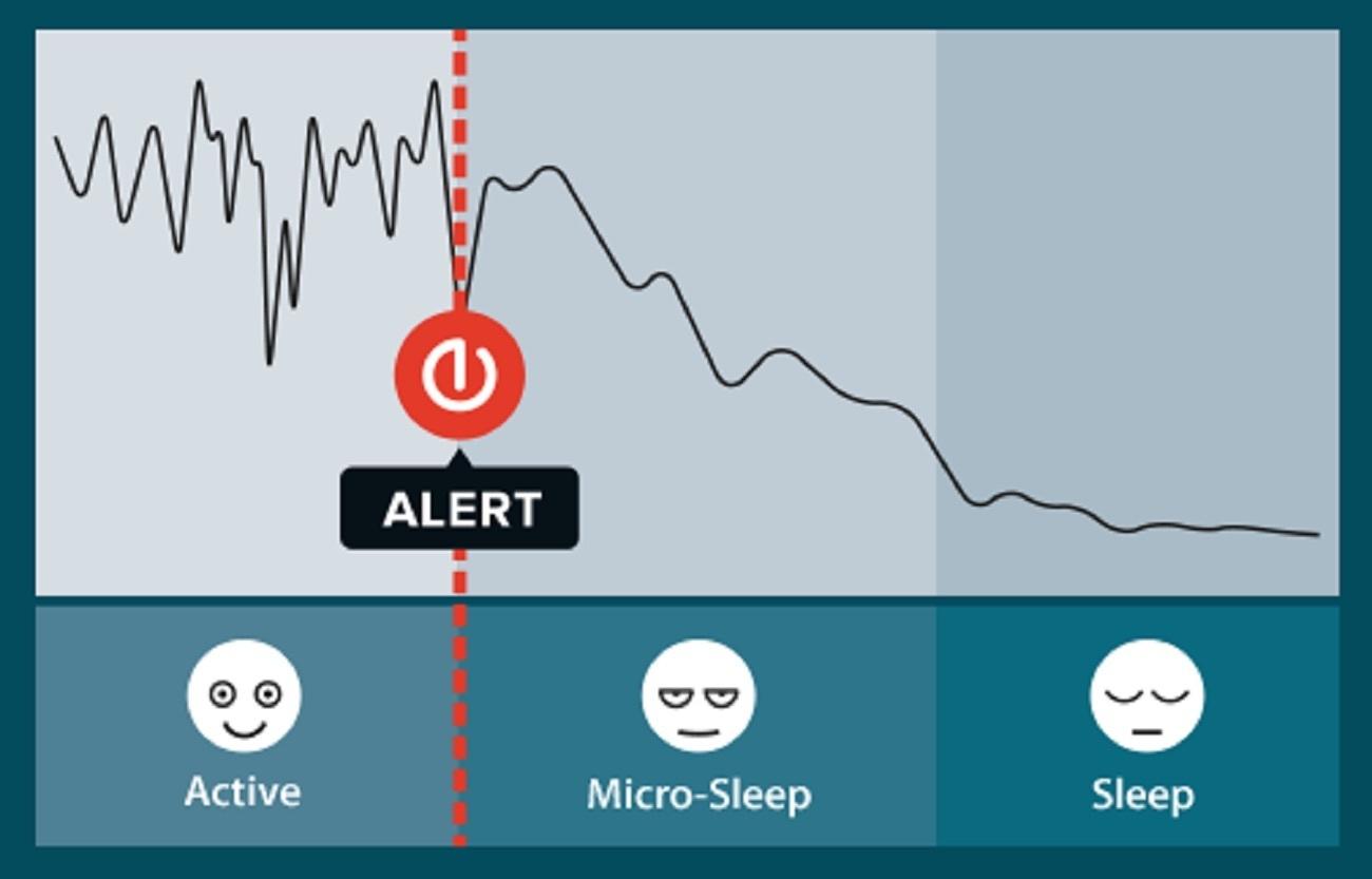 Anti-sleep Alarm – Alarms BEFORE Drowsy Driving