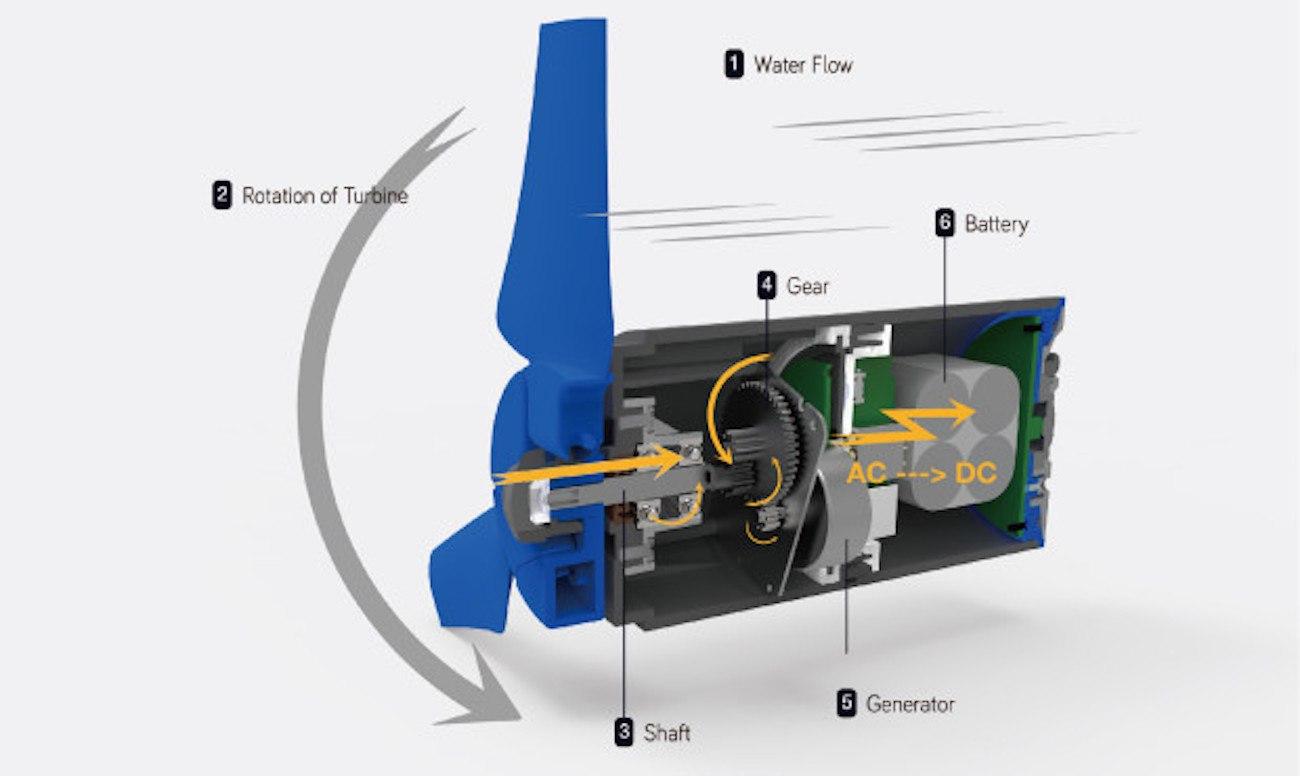 Estream Portable Water Power Generator