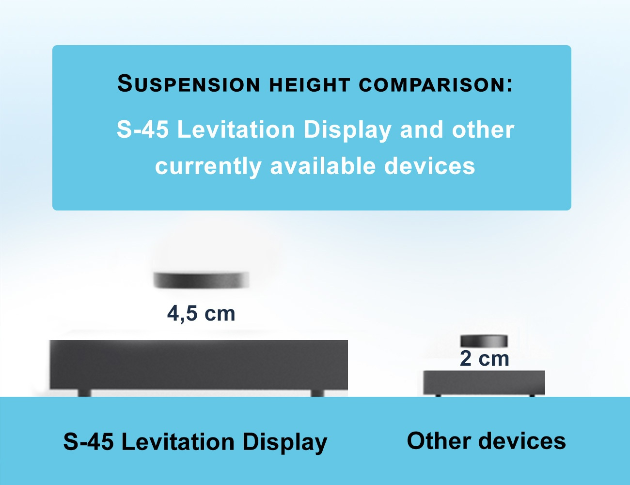 High-Performance Levitation Display