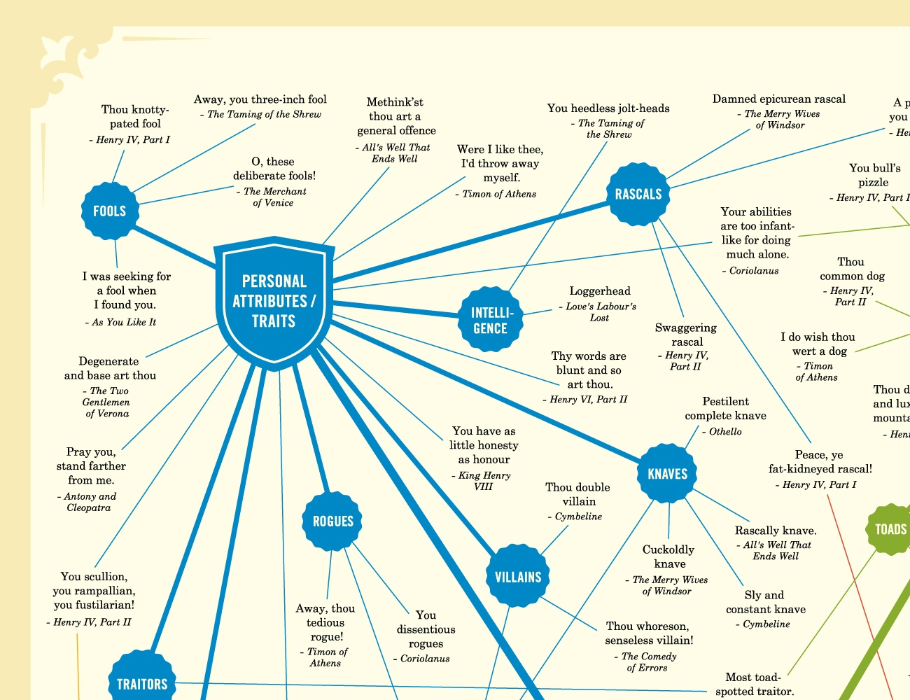 Shakespearean Insults Chart