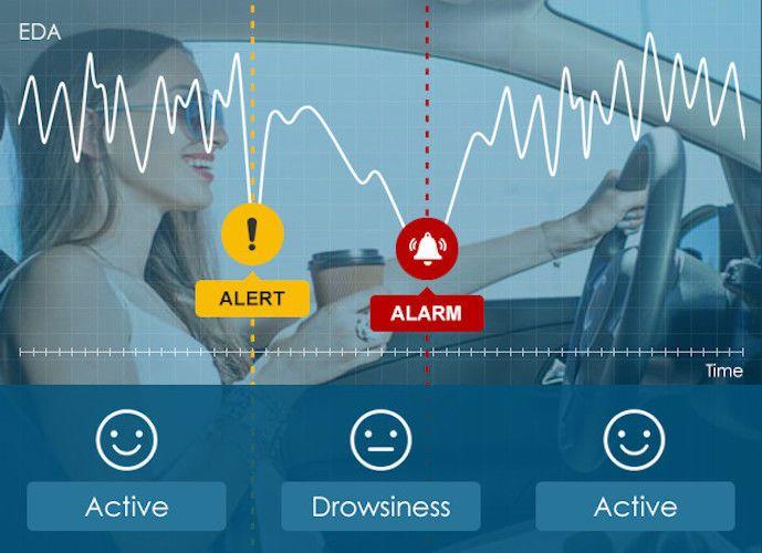 Vivowake Anti-Drowsiness Smartband