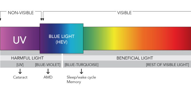 Blue light in the visible spectrum