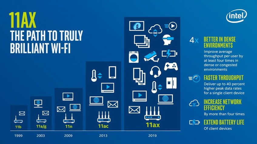WiFi 6 Explained by Intel