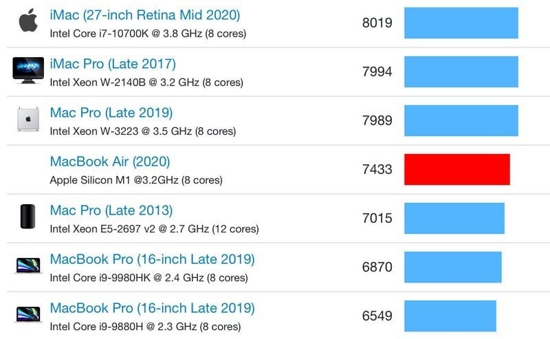 Apple M1 Multi-Core Benchmark