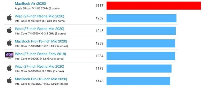 Apple M1 Single-Core Benchmark