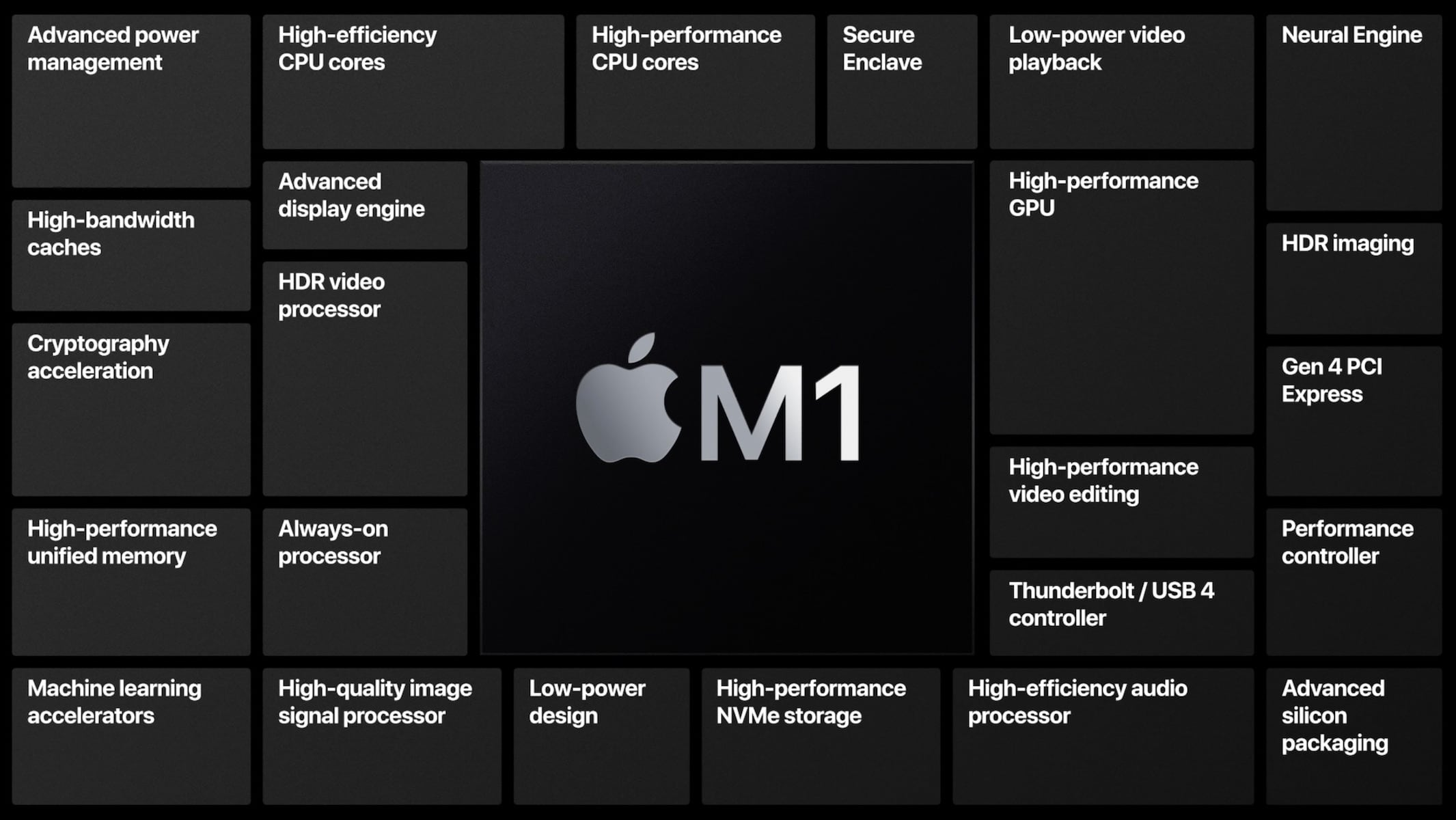 Apple Silicon Macs–Should you buy the new Macs with the new M1 chip?