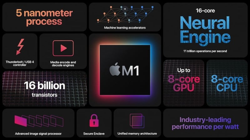 The new M1 chip at a glance