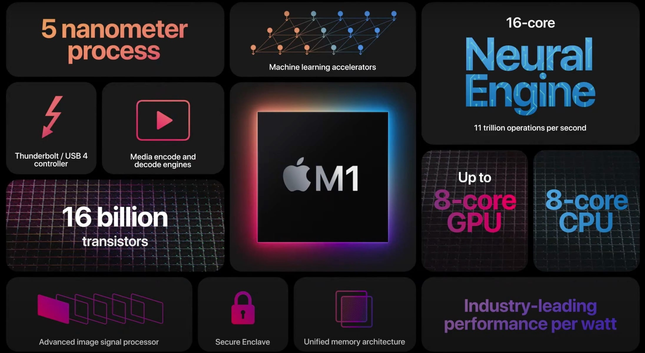 Apple Silicon Macs—should you buy the new Macs with the M1 chip?