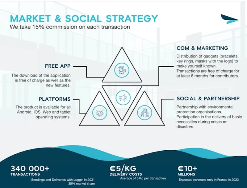 Luggin app market and social strategy